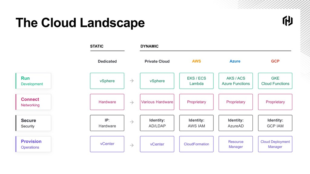 The Cloud Landscape DYNAMIC STATIC Dedicated vC...
