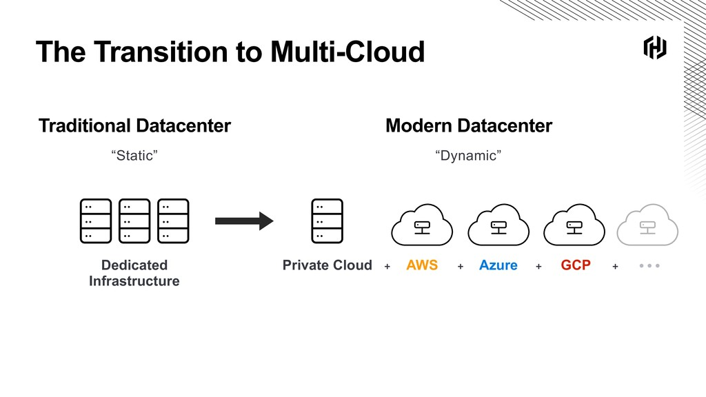 The Transition to Multi-Cloud Traditional Datac...