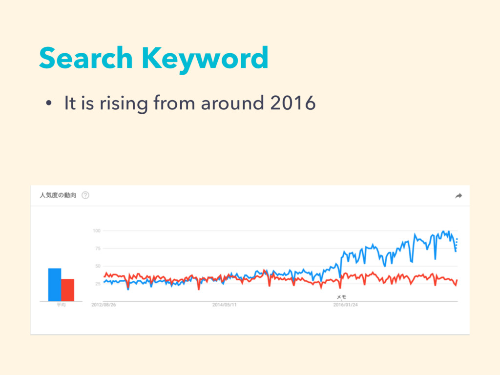 Search Keyword • It is rising from around 2016