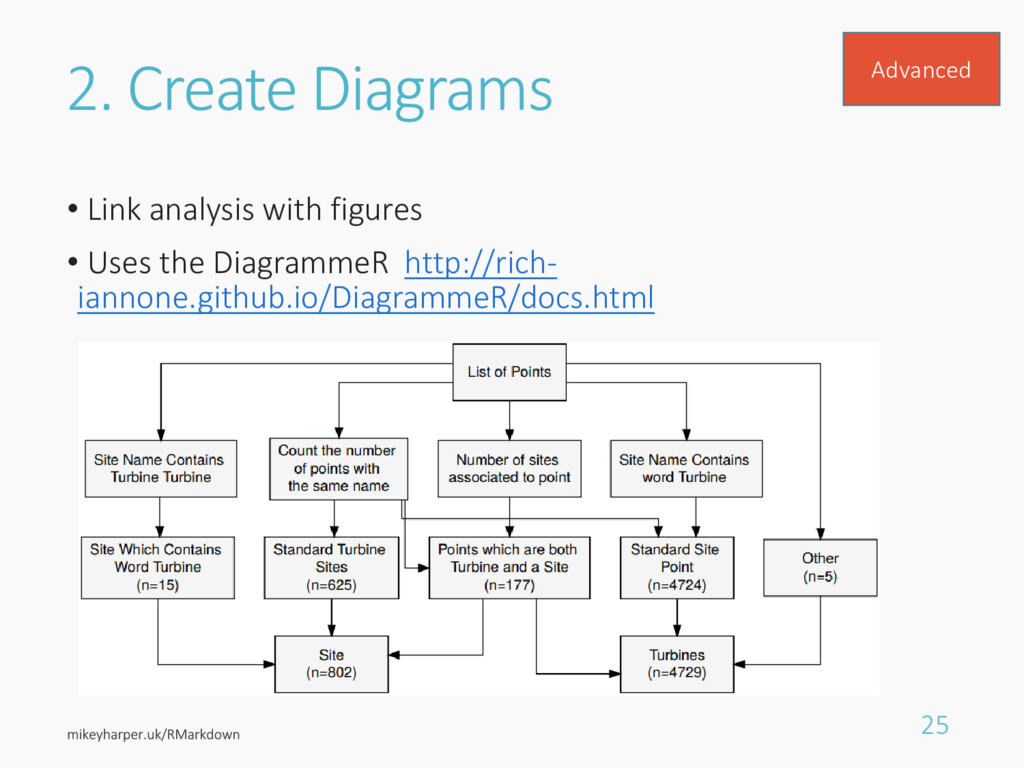 2. Create Diagrams • Link analysis with figures...