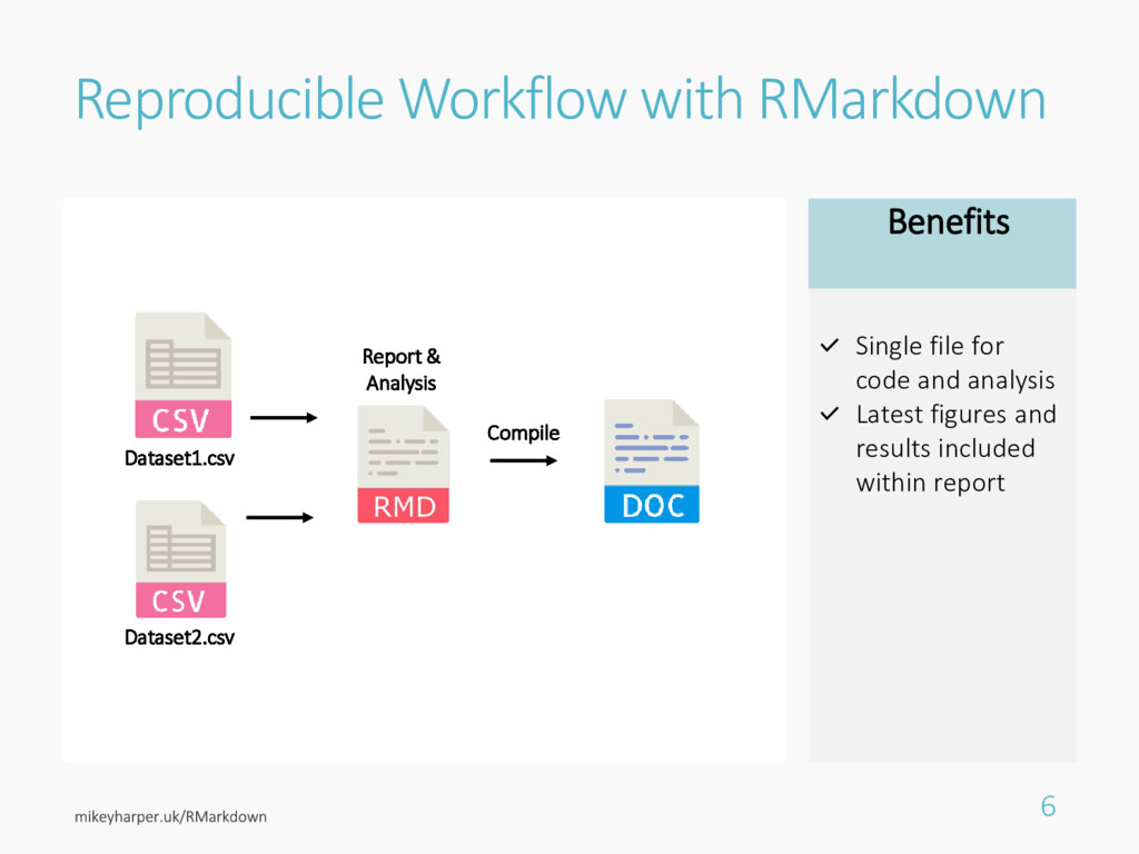 Reproducible Workflow with RMarkdown 6 Dataset1...