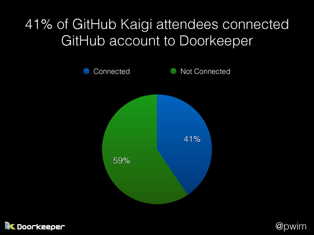 @pwim 41% of GitHub Kaigi attendees connected G...