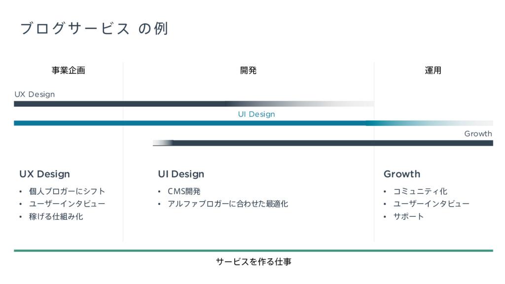 ϒϩάαʔϏε ͷྫ ։ൃ ӡ༻ UI Design Growth UX Design ۀا...