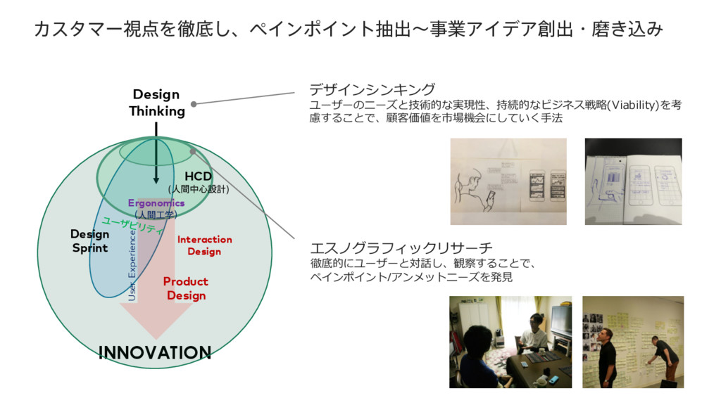 INNOVATION Design Thinking HCD ਓؒத৺ઃܭ  Design S...