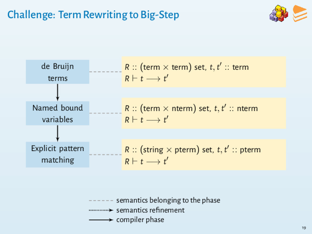 Challenge: Term Rewriting to Big-Step de Bruijn...