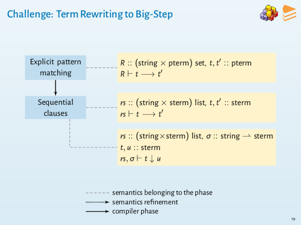 Challenge: Term Rewriting to Big-Step Explicit ...