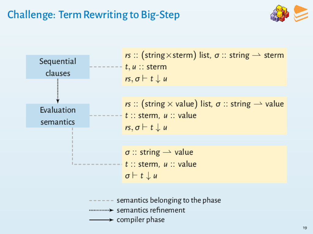Challenge: Term Rewriting to Big-Step Sequentia...