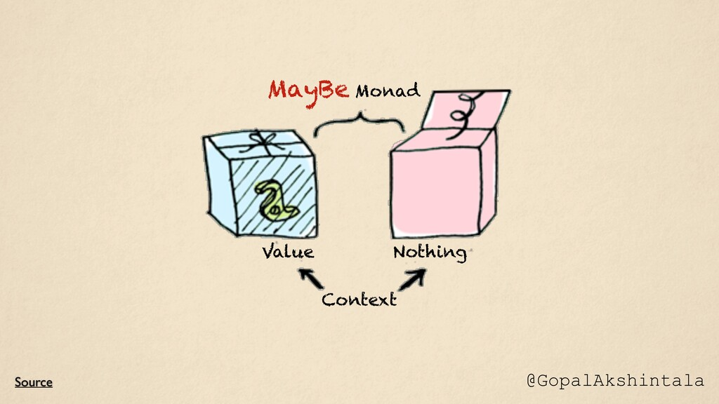 Source MayBe Monad Context Nothing Value @Gopal...