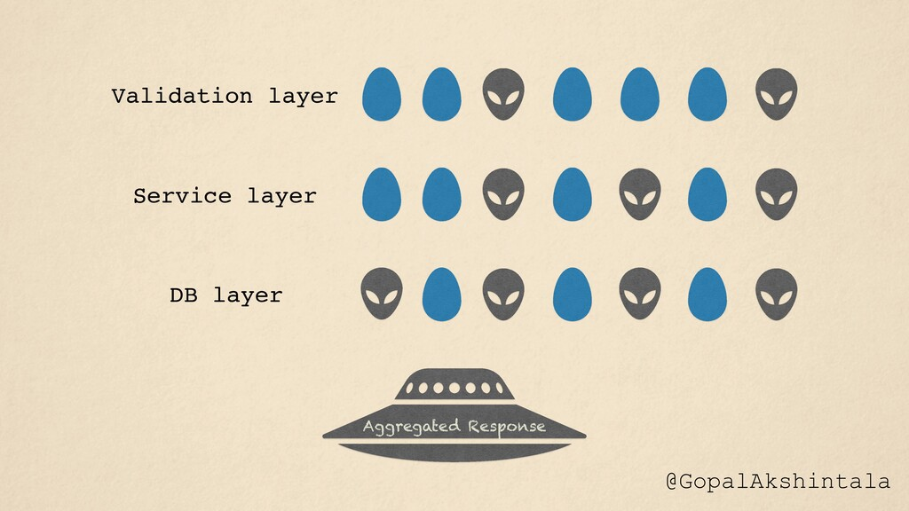 @GopalAkshintala Validation layer Service layer...
