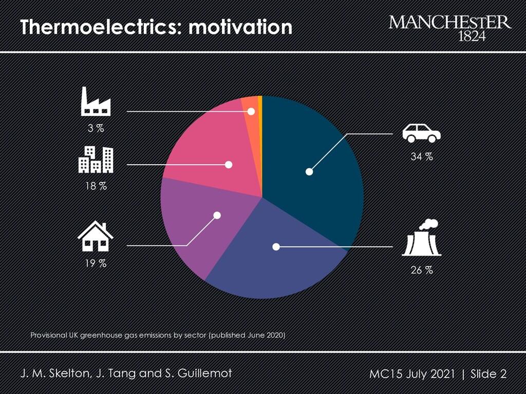 Thermoelectrics: motivation J. M. Skelton, J. T...