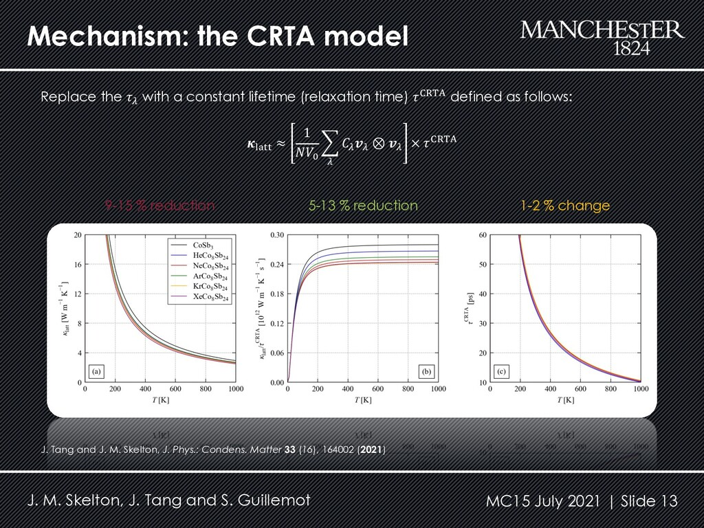 Mechanism: the CRTA model Replace the 𝜏' with a...