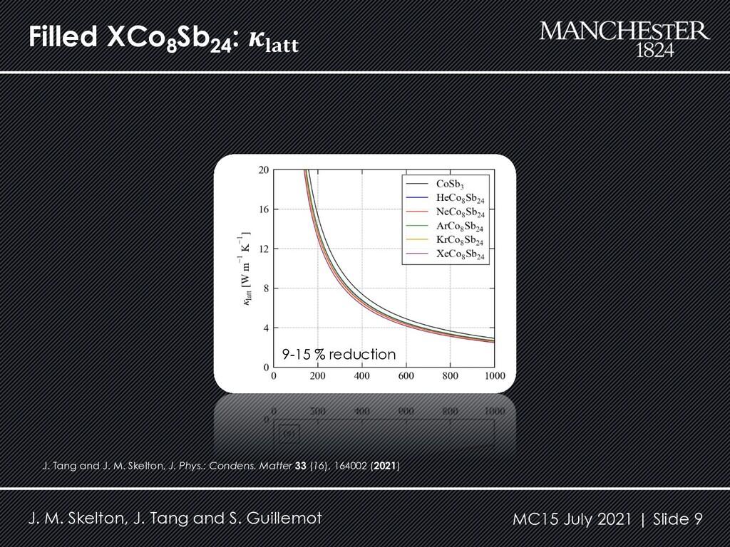 Filled XCo8 Sb24 : 𝜿𝐥𝐚𝐭𝐭 J. M. Skelton, J. Tang...