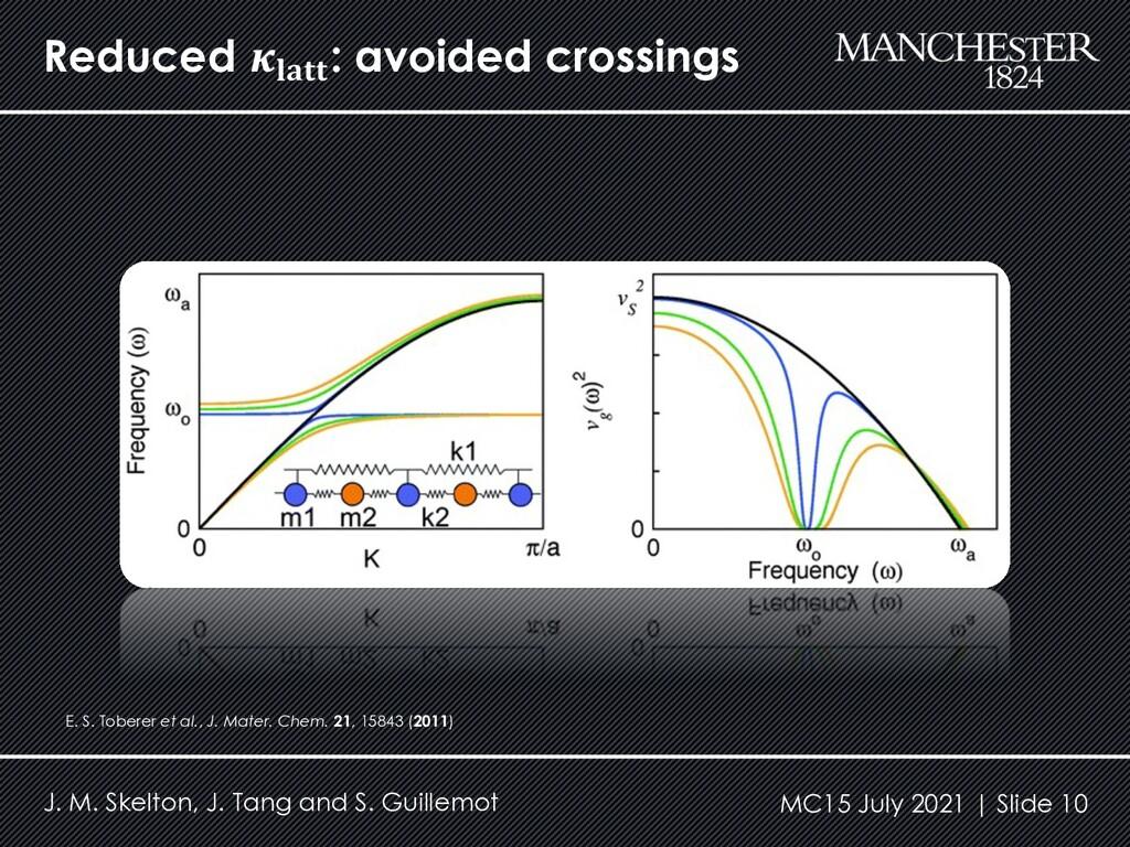 Reduced 𝜿𝐥𝐚𝐭𝐭 : avoided crossings J. M. Skelton...