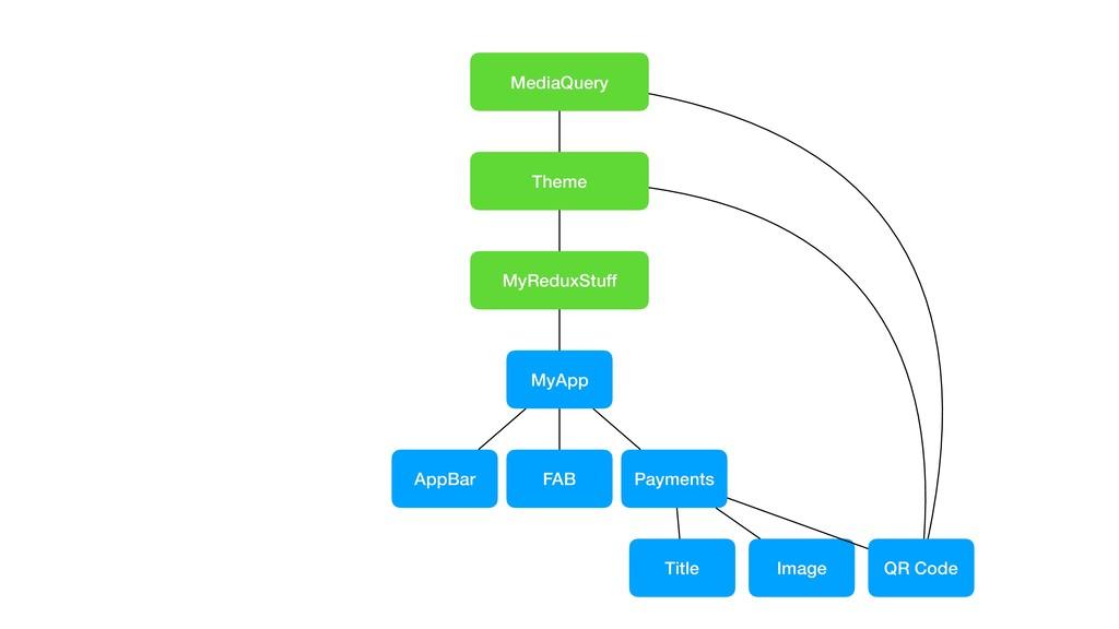 MediaQuery Theme MyReduxStuff MyApp AppBar FAB ...