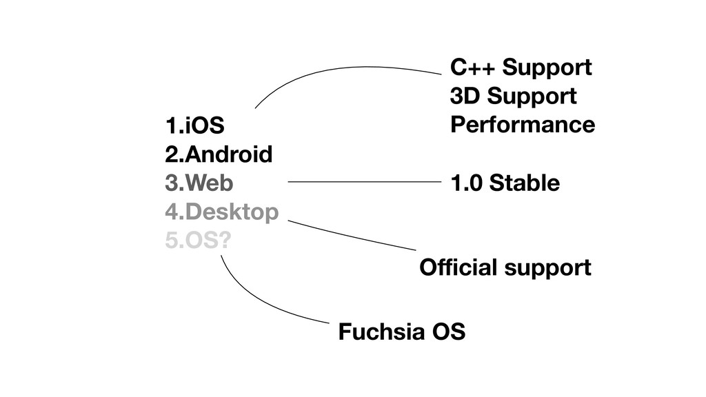 1.iOS 2.Android 3.Web 4.Desktop 5.OS? C++ Suppo...