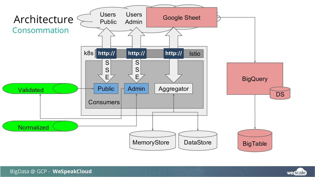 Users Users Public Admin Architecture BigData @...