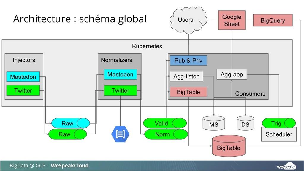 Architecture : schéma global BigData @ GCP - We...