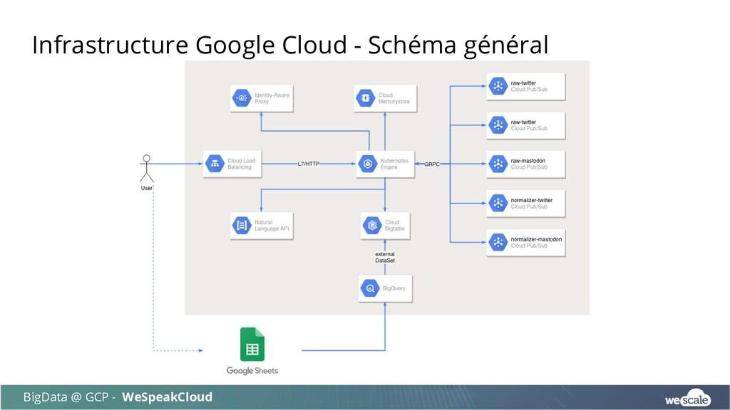 Infrastructure Google Cloud - Schéma général Bi...