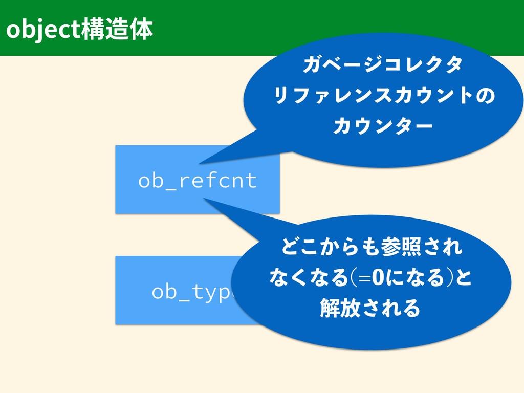 object ob_refcnt ob_type ΨϕʔδίϨΫλ ϦϑΝϨϯεΧϯτͷ...