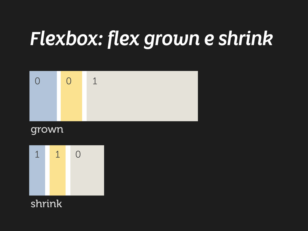 Flexbox: flex grown e shrink shrink 1 1 0 0 0 1...