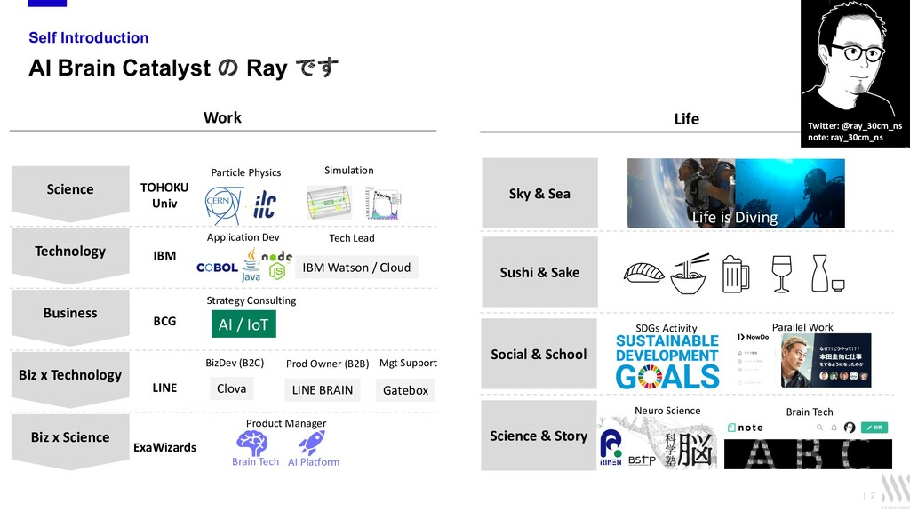   2 Self Introduction AI Brain Catalyst の Ray で...