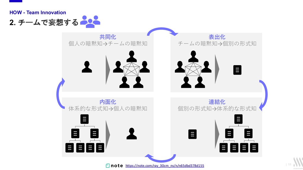   11 HOW - Team Innovation 2. チームで妄想する 共同化 個⼈の暗...