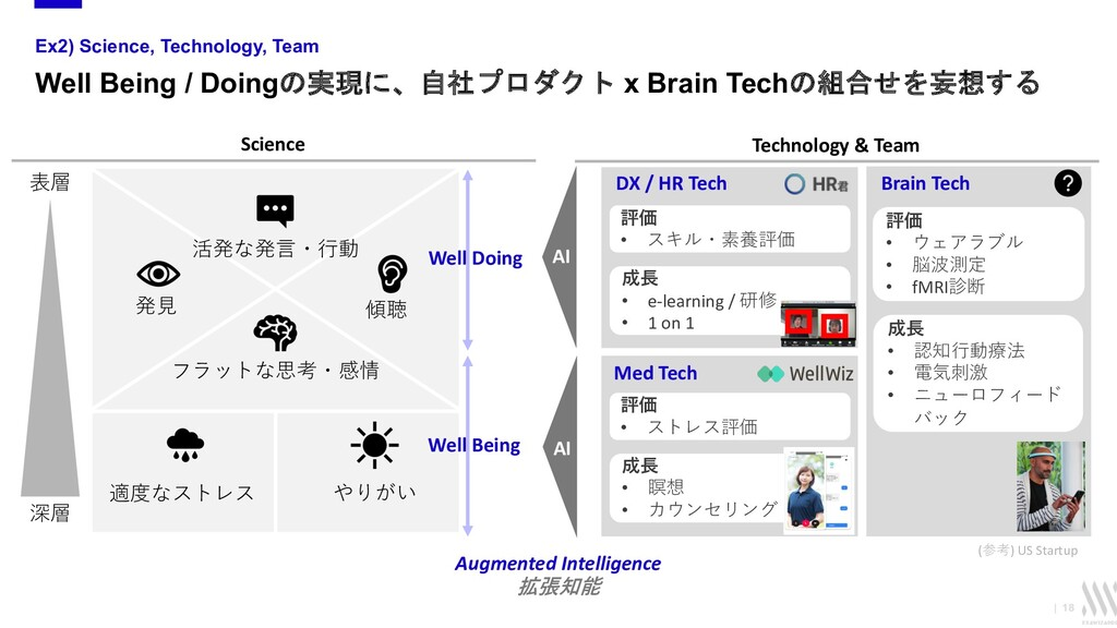  18 Ex2) Science, Technology, Team Well Being ...