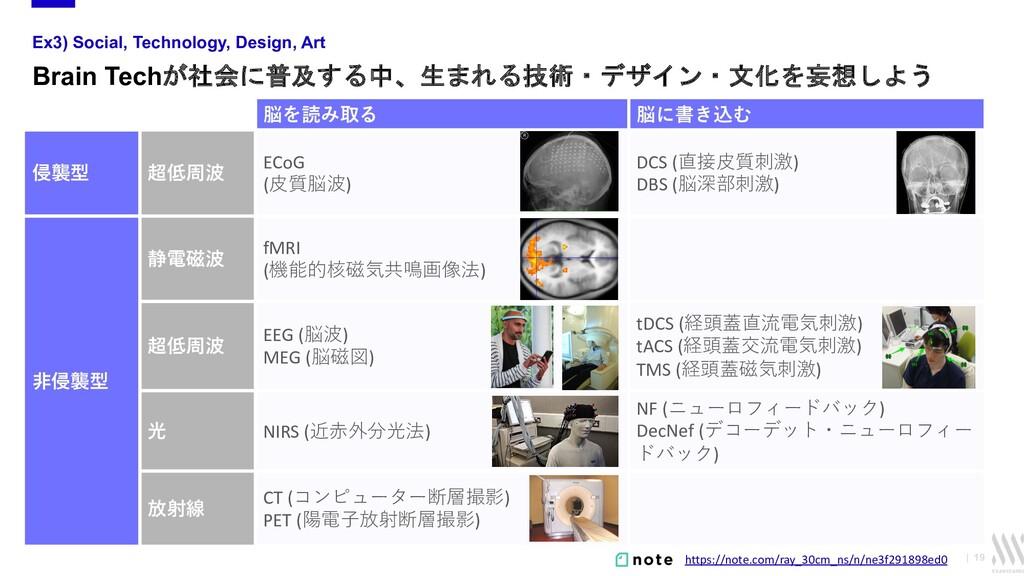   19 Ex3) Social, Technology, Design, Art Brain...