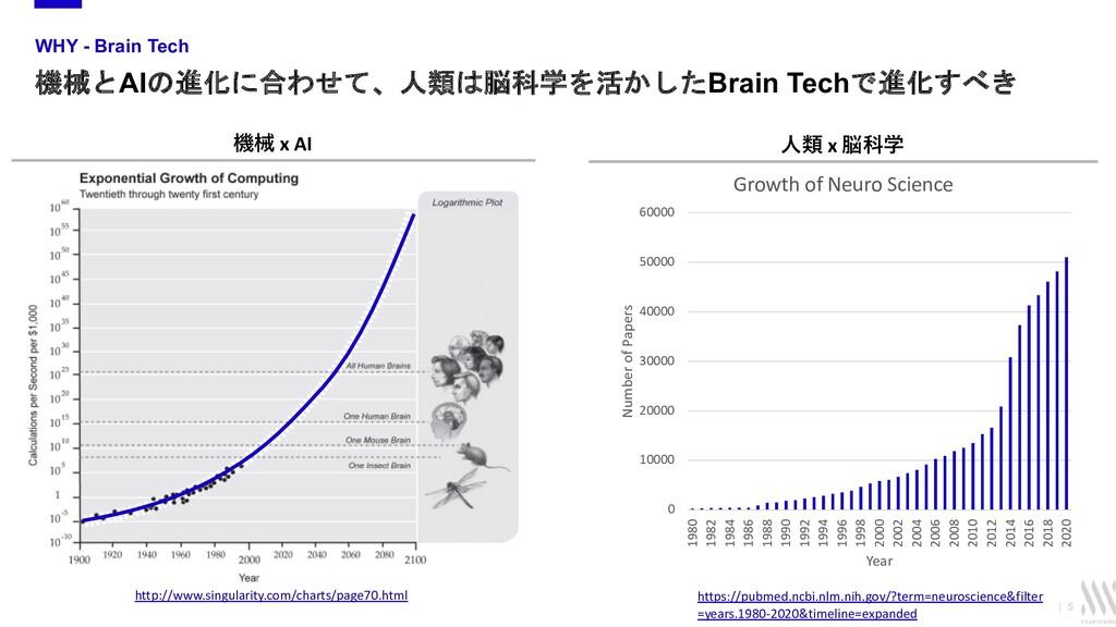   5 WHY - Brain Tech 機械とAIの進化に合わせて、人類は脳科学を活かしたB...