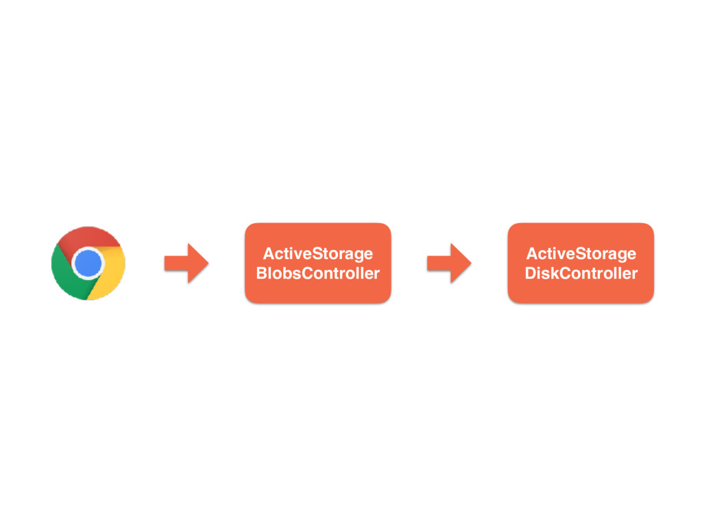 ActiveStorage BlobsController ActiveStorage Dis...