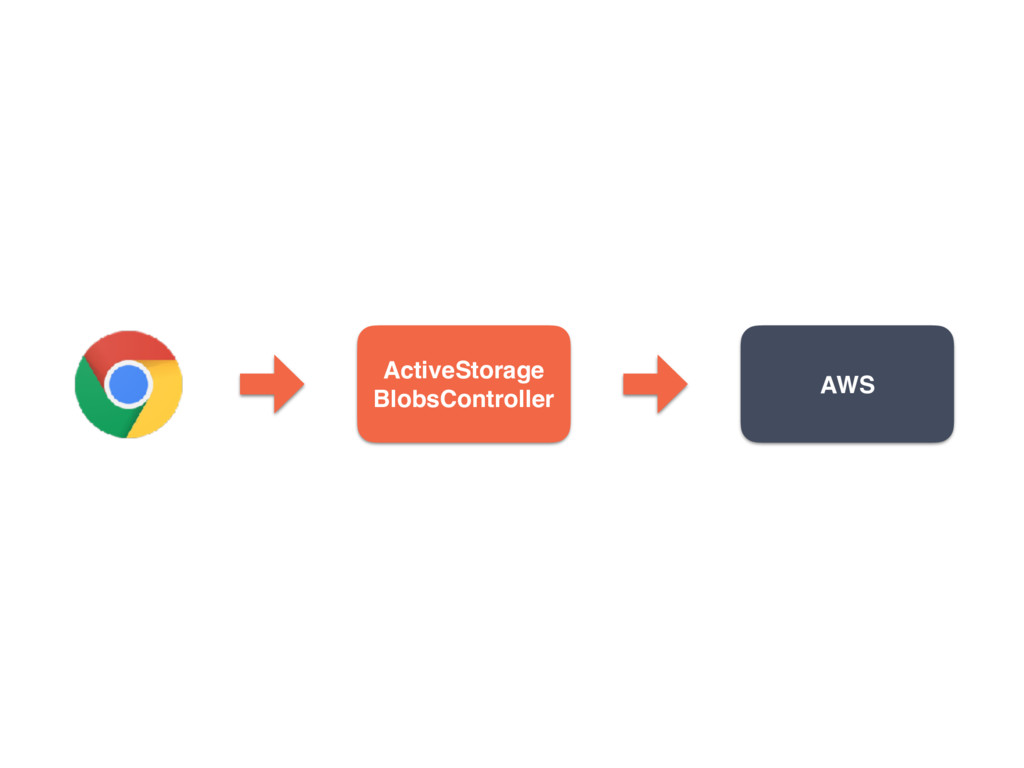 ActiveStorage BlobsController AWS