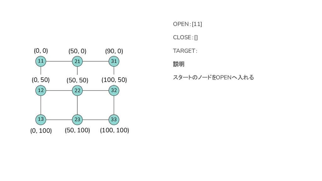 OPEN:[11] CLOSE:[] TARGET: 説明 スタートのノードをOPENへ入れる...