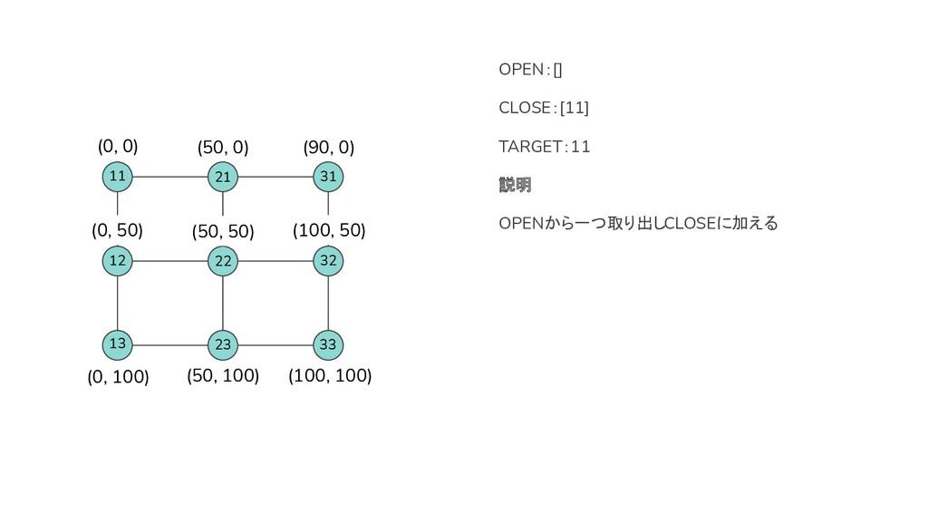 OPEN:[] CLOSE:[11] TARGET:11 説明 OPENから一つ取り出しCLO...