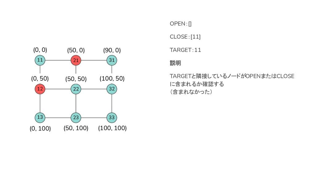 12 21 OPEN:[] CLOSE:[11] TARGET:11 説明 TARGETと隣接...