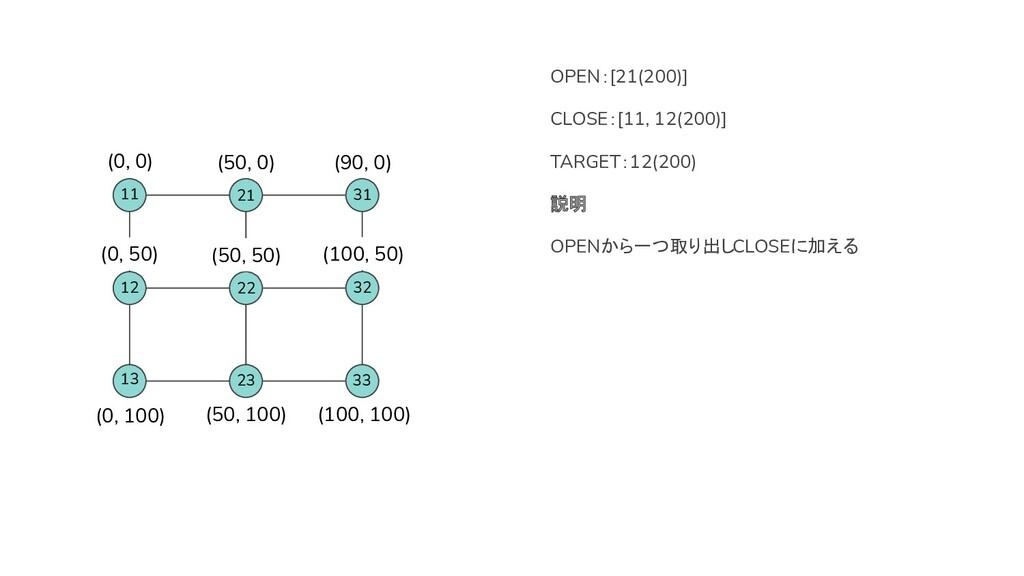 OPEN:[21(200)] CLOSE:[11, 12(200)] TARGET:12(20...