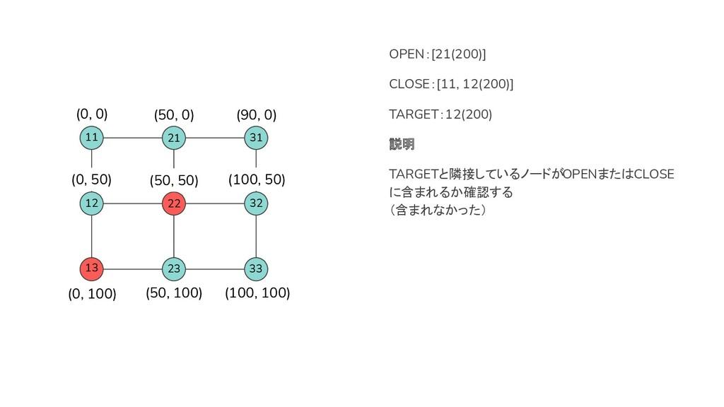 13 22 OPEN:[21(200)] CLOSE:[11, 12(200)] TARGET...