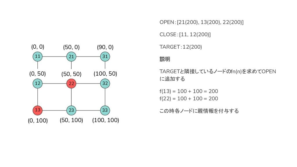 13 22 OPEN:[21(200), 13(200), 22(200)] CLOSE:[1...