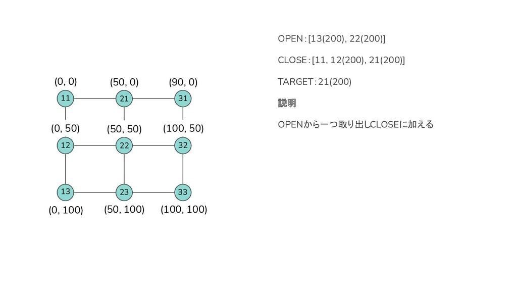 OPEN:[13(200), 22(200)] CLOSE:[11, 12(200), 21(...