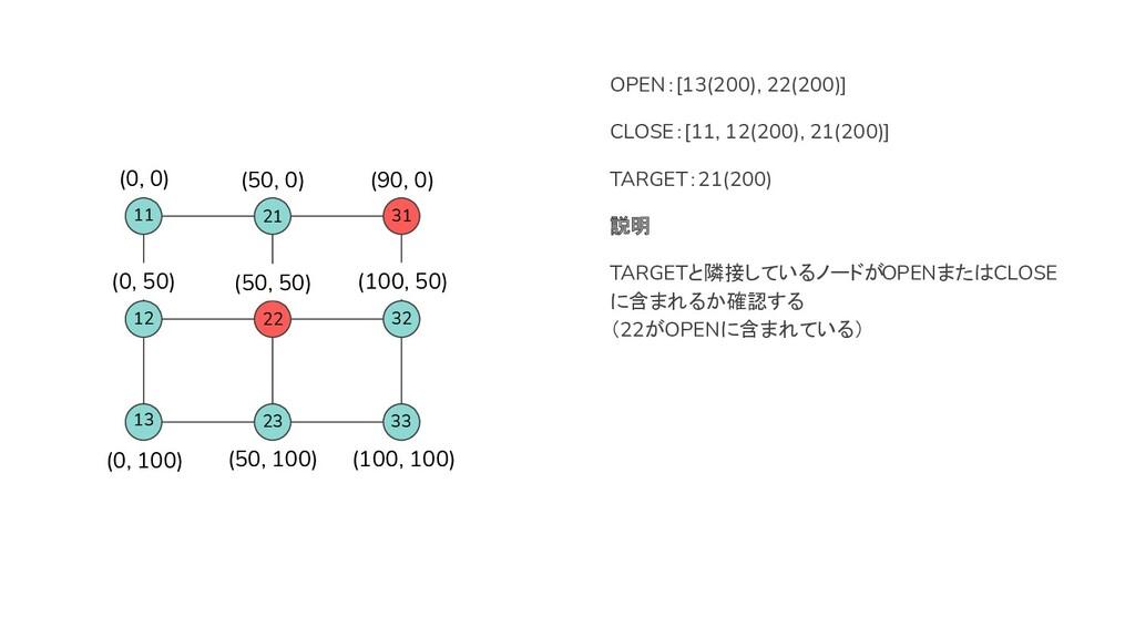 22 31 OPEN:[13(200), 22(200)] CLOSE:[11, 12(200...
