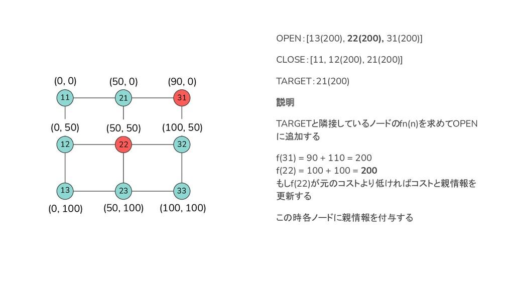 22 31 OPEN:[13(200), 22(200), 31(200)] CLOSE:[1...