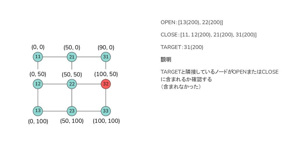 32 22 31 OPEN:[13(200), 22(200)] CLOSE:[11, 12(...