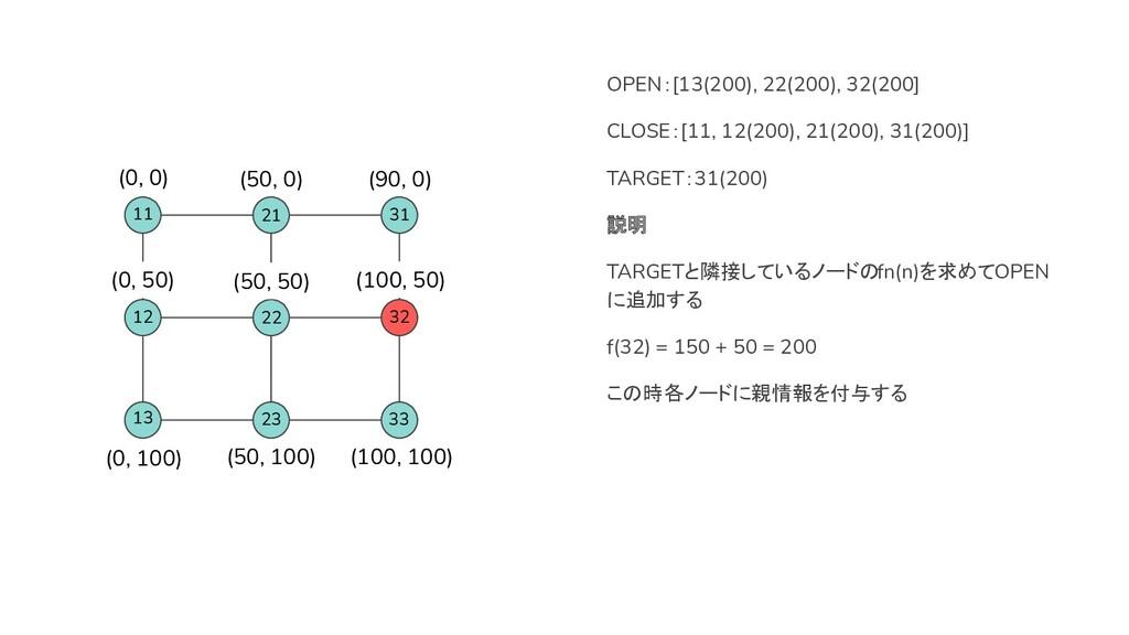 32 22 31 OPEN:[13(200), 22(200), 32(200] CLOSE:...