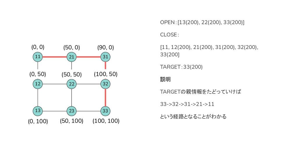 (0, 0) (100, 100) (50, 100) (0, 100) (50, 0) (9...
