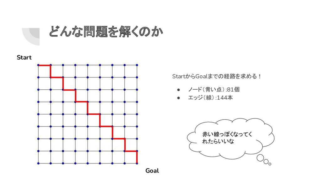 どんな問題を解くのか StartからGoalまでの経路を求める! ● ノード(青い点):81個...