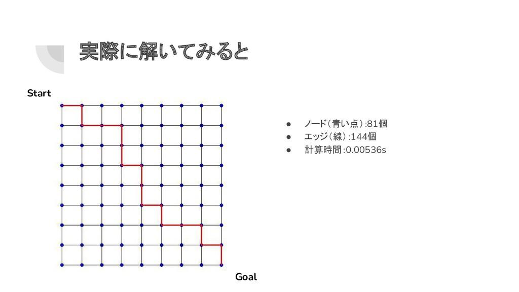 実際に解いてみると Start Goal ● ノード(青い点):81個 ● エッジ(線):14...