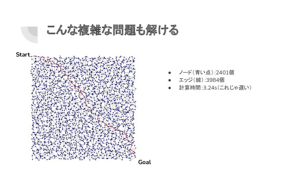 こんな複雑な問題も解ける Start Goal ● ノード(青い点):2401個 ● エッジ(...