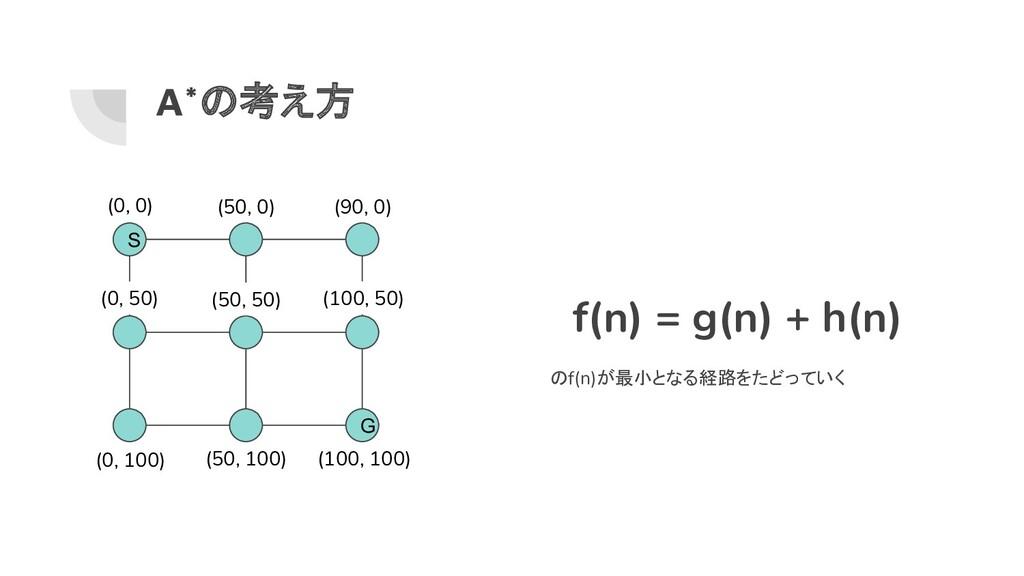 A*の考え方 S G (0, 0) (100, 100) (50, 100) (0, 100)...