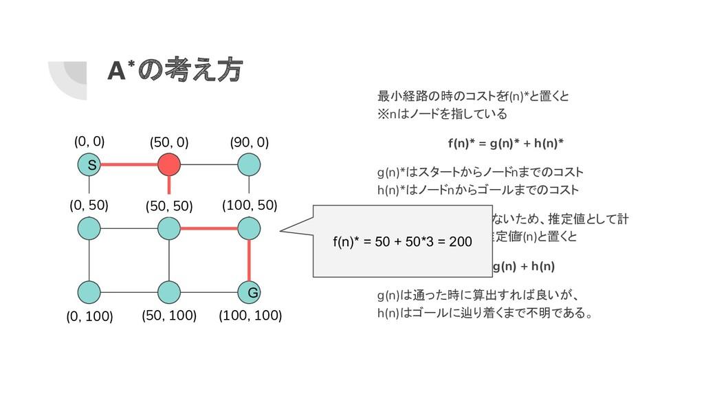 A*の考え方 最小経路の時のコストをf(n)*と置くと ※nはノードを指している f(n)* ...
