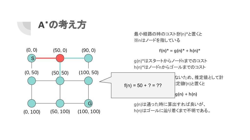 (50, 50) A*の考え方 最小経路の時のコストをf(n)*と置くと ※nはノードを指して...
