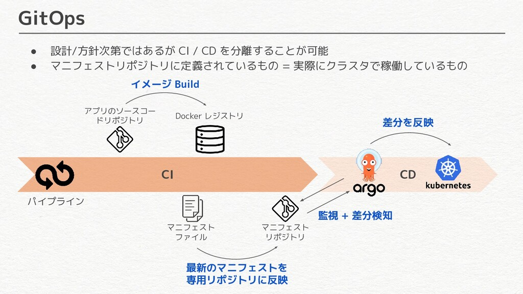 CD CI GitOps パイプライン アプリのソースコー ドリポジトリ Docker レジス...
